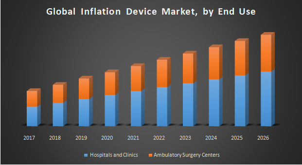 Global Inflation Device Market