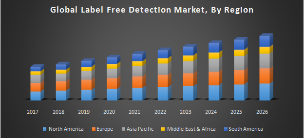 Global Label Free Detection Market