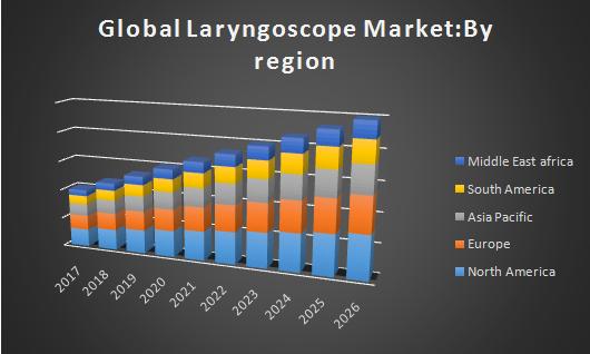 Global Laryngoscope Market