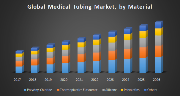 Global Medical Tubing Market