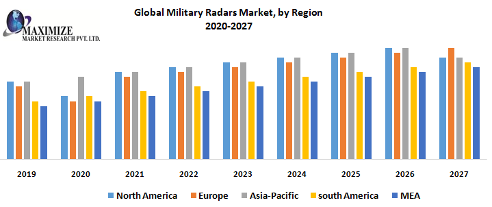 Global Military Radars Market : Industry Analysis and Forecast (2019-2027)