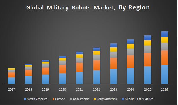 Global Military Robots Market