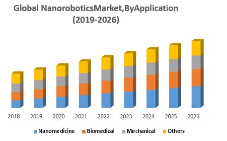 Global Nanorobotics Market6666666666666