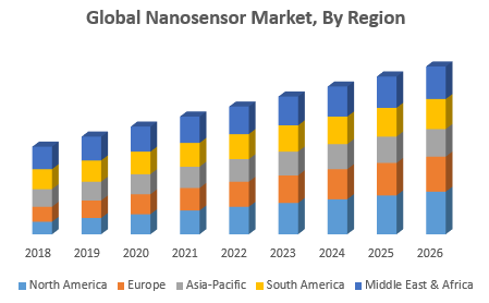 Global Nanosensor Market, By Region