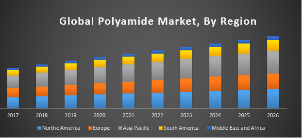 Global Polyamide Market