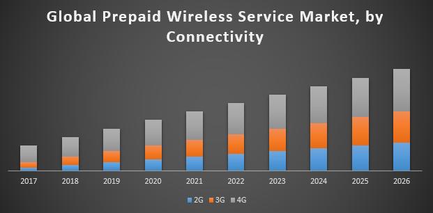 Global Prepaid Wireless Service Market