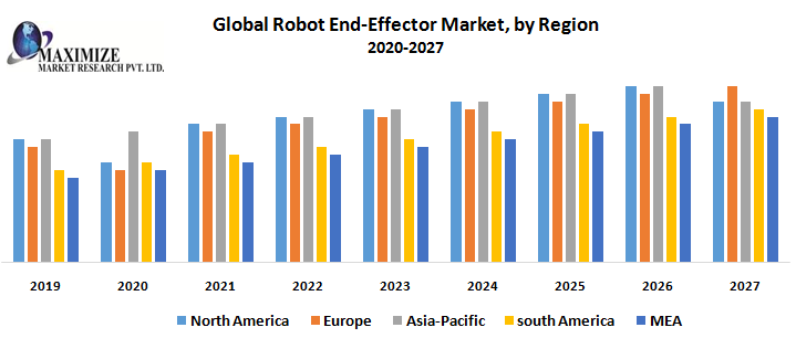 Global Robot End-Effector Market 1