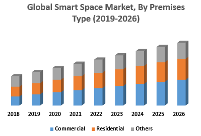 Global Smart Space Market, By Premises Type