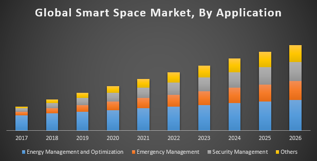 Global Smart Space Market