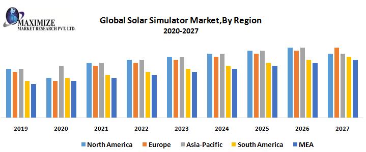 Global-Solar-Simulator-MarketBy-Region