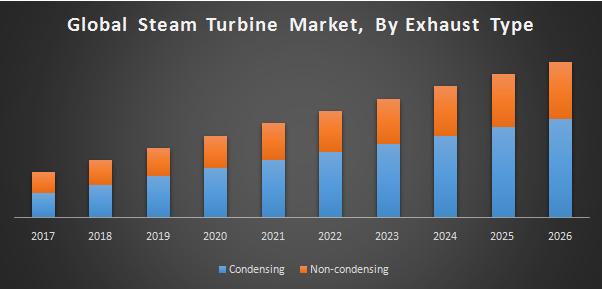 Global Steam Turbine Market