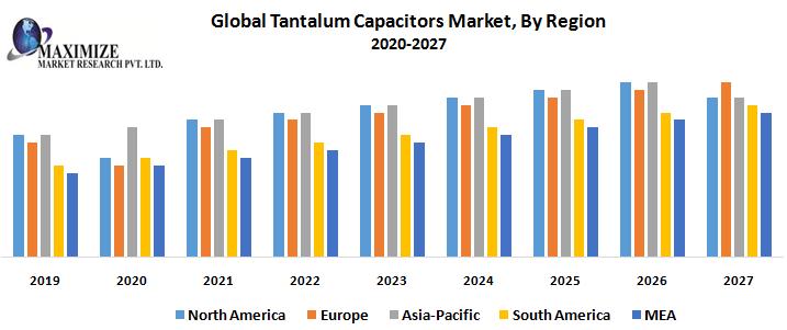 Global-Tantalum-Capacitors-Market-By-Region-1