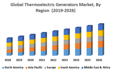 Global Thermoelectric Generators Market, By Region