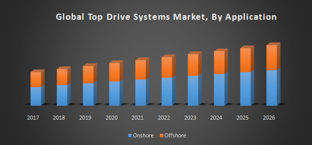 Global Top Drive Systems Market