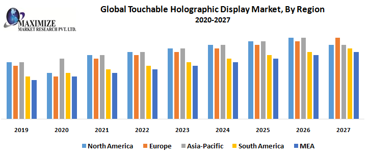 Global-Touchable-Holographic-Display-Market-By-Region