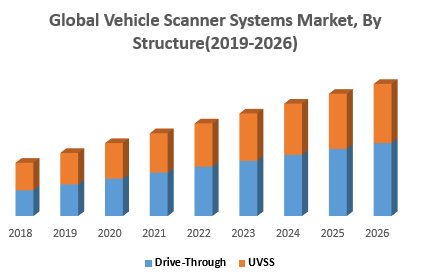 Global Vehicle Scanner Systems Market, By Structure