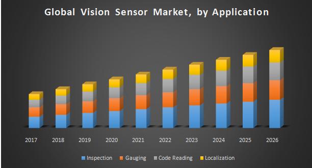 Global Vision Sensor Market