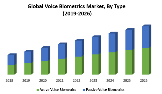 Global Voice Biometrics Market, By Type