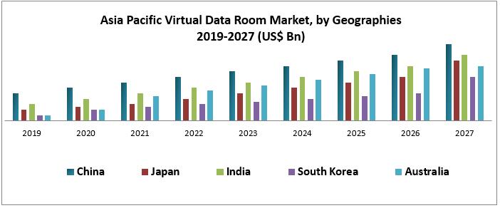 Asia Pacific Virtual Data Room Market