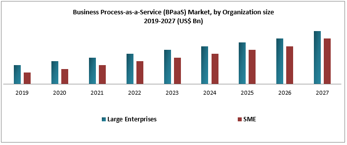 Business Process-as-a-Service (BPaaS) Market