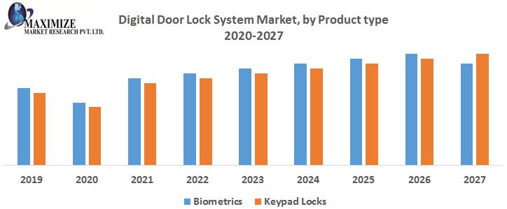 Global Digital Door Lock System Market: Industry Analysis And Forecast (2019-2027) 1