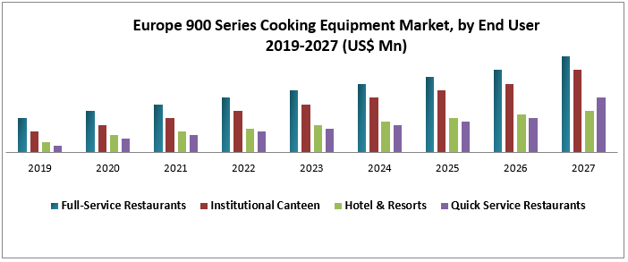 Europe 900 Series Cooking Equipment Market
