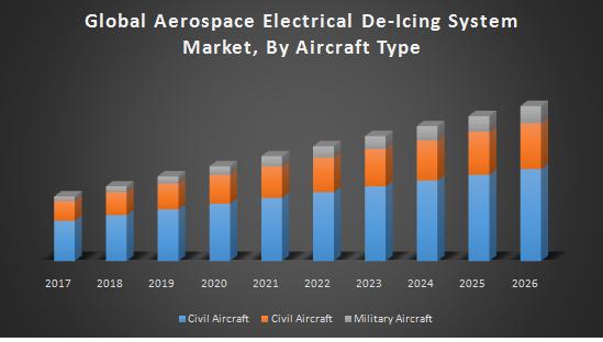 Global Aerospace Electrical De-Icing System Market