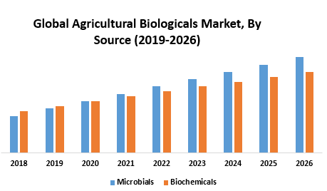 Global Agricultural Biologicals Market
