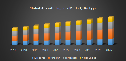 Global Aircraft Engines Market
