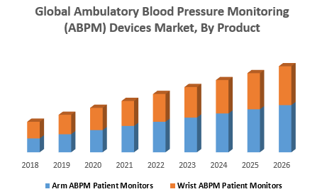 Global Ambulatory Blood Pressure Monitoring (ABPM) Devices Market, By Product