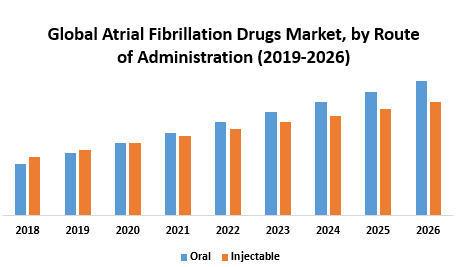 Global Atrial Fibrillation Drugs Market