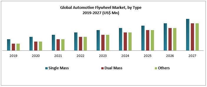 Global Automotive Flywheel Market