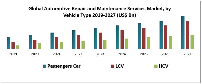 Global Automotive Repair and Maintenance Services Market