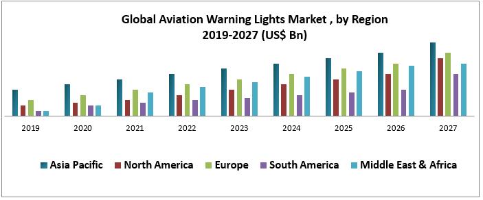 Global Aviation Warning Lights Market