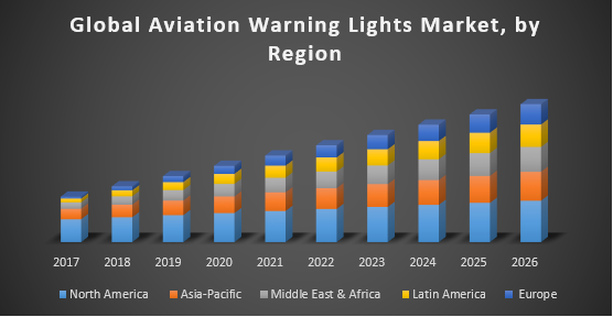 Global Aviation Warning Lights Market