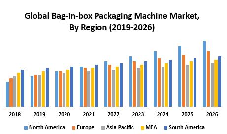 Global Bag-in-box Packaging Machine Market