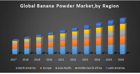 Global Banana Powder Market