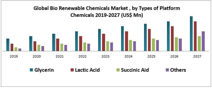 Global Bio Renewable Chemicals Market