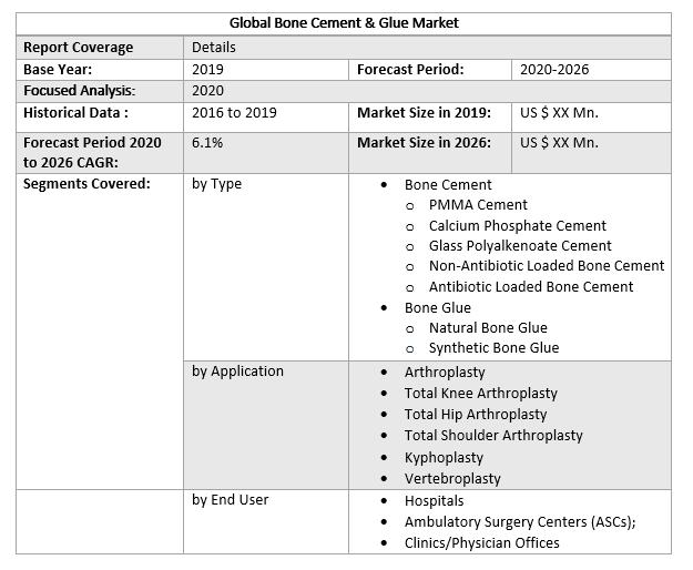 Global Bone Cement & Glue Market 2