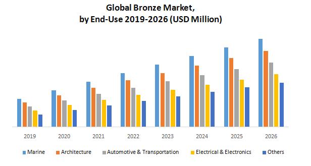 Global Bronze Market