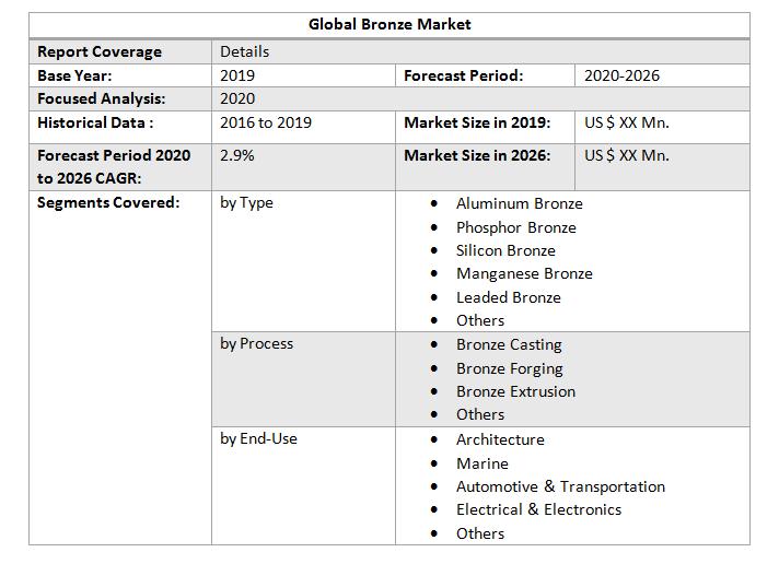 Global Bronze Market3