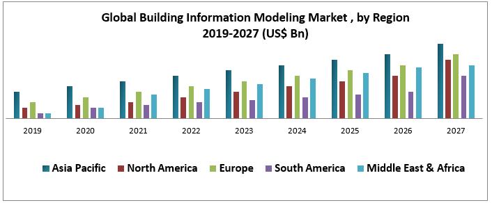 Global Building Information Modeling Market