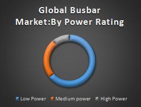 Global Busbar Market