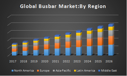 Global Busbar Market : Industry Analysis and Forecast (2017-2026)