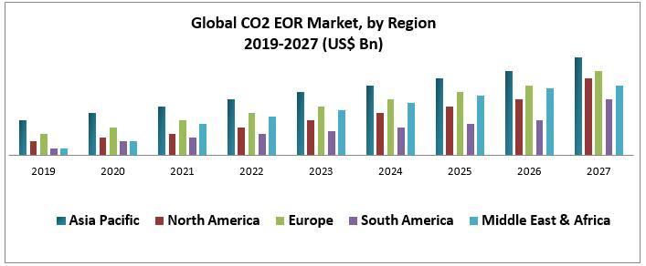 Global CO2 EOR Market