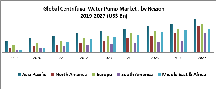 Global Centrifugal Water Pump Market