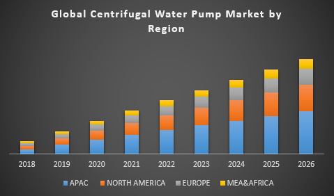 Global Centrifugal Water Pump Market