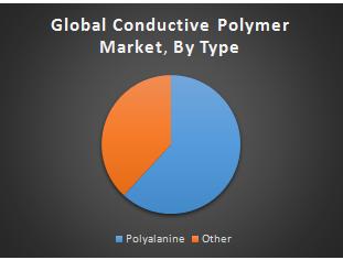 Global Conductive Polymer Market