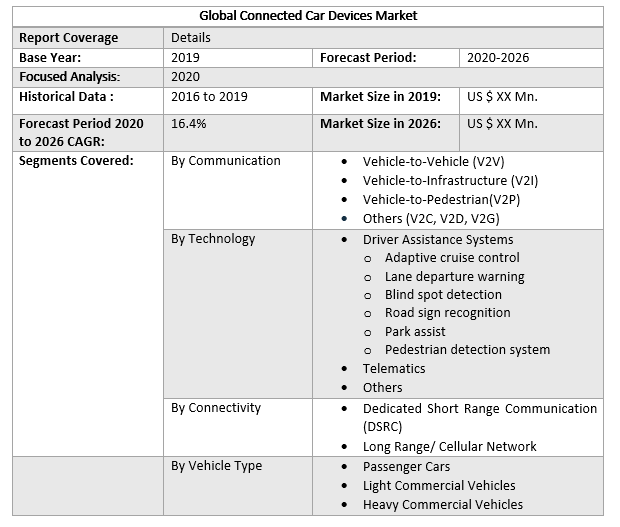 Global Connected Car Devices Market 2