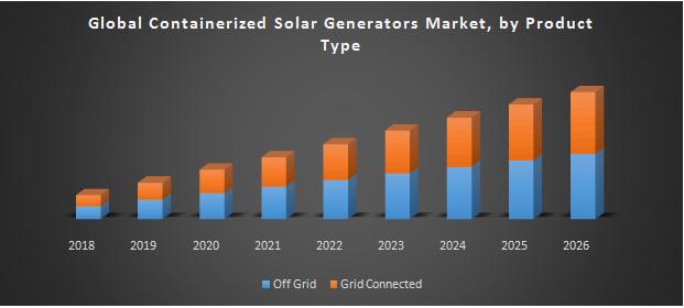 Global Containerized Solar Generators Market